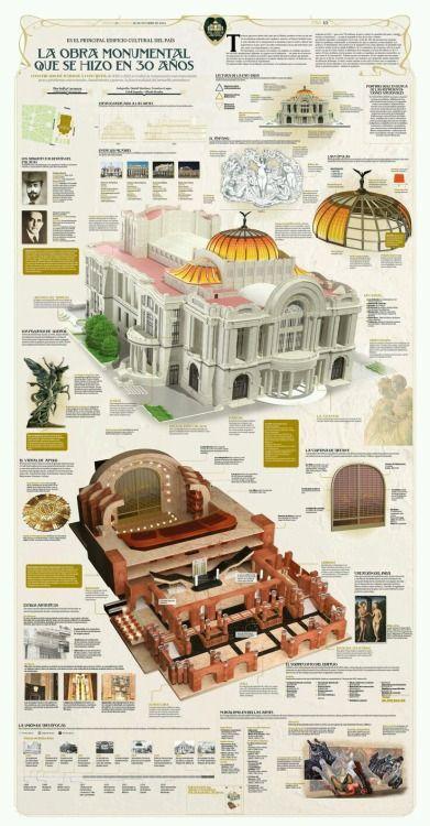 Palacio de Bellas Artes  Lastima que la infografia tenga tan poca resolución