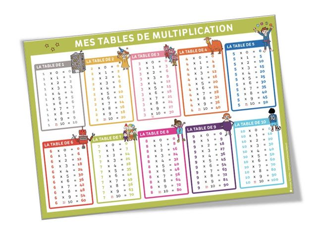جدول الضرب بالفرنسية Multiplication Table Multiplication Periodic Table