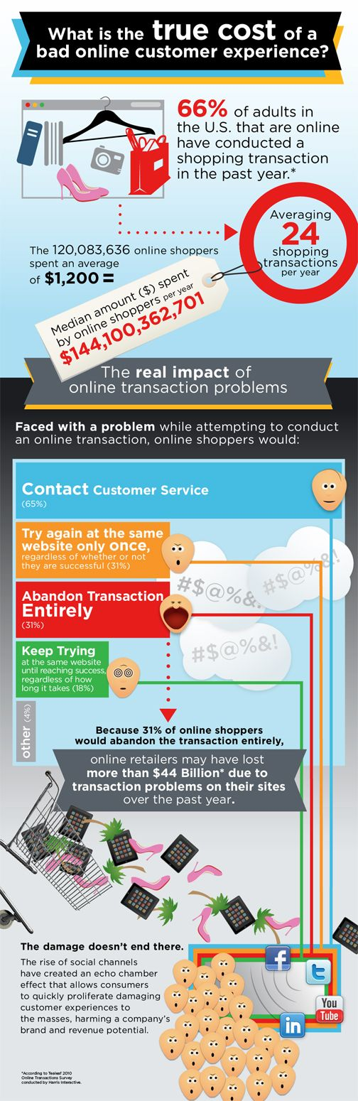 Infographic: Online Retailers' $44 Billion Customer Experience Problem | Fast Company