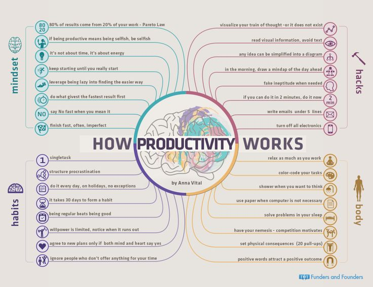 How Productivity Works - 32 Principles