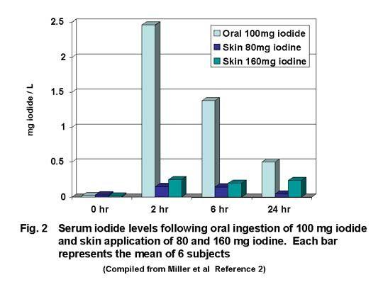 Iodine Deficiency Test Skin | Iodine Test Method Related Keywords & Suggestions - Iodine Test Method ...