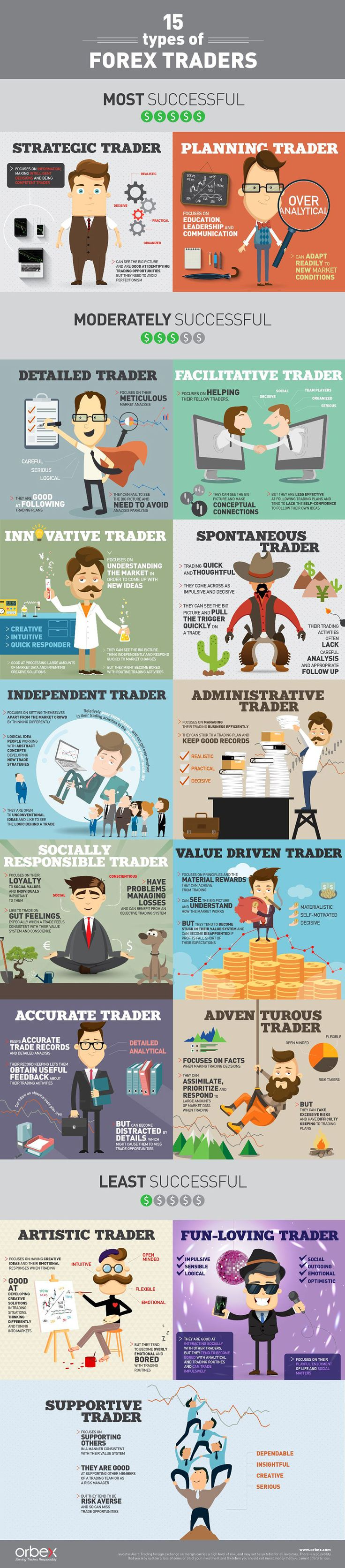 Types Of Forex Traders Infographic. Topic: day trading, investing, investor, fx