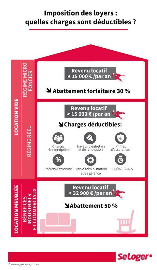 Revenus Locatifs Quelles Prices Sont Deductibles De Vos Impots Investissement Immobilier Locatif Investissement Immobilier Investissement Locatif