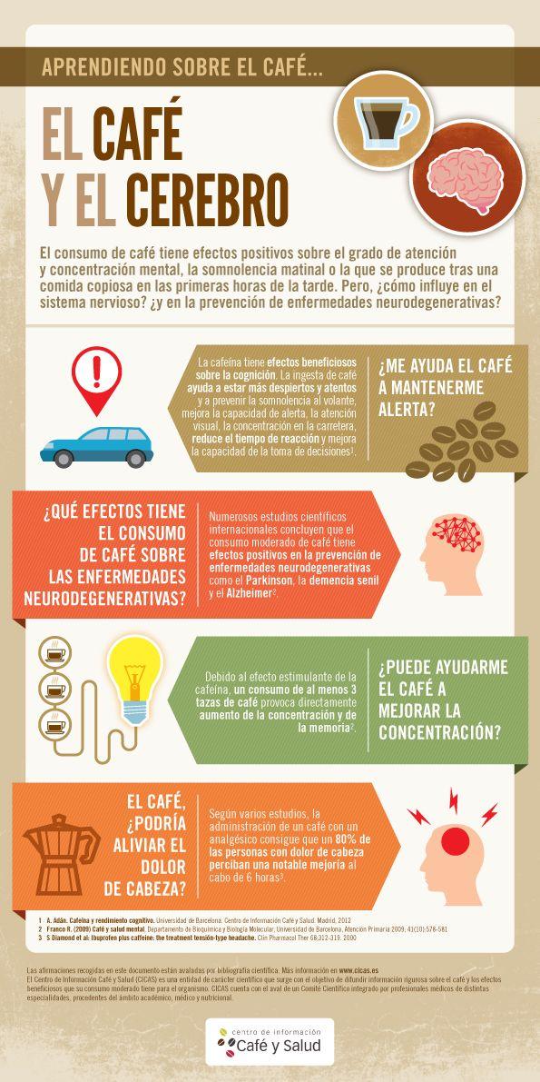 #Infografia Qué le hace el café a tu cerebro y cuál es la mejor hora para tomarlo