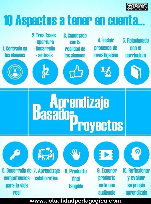 10 aspectos a tener en cuenta del Aprendizaje Basado en Proyectos (ABP)