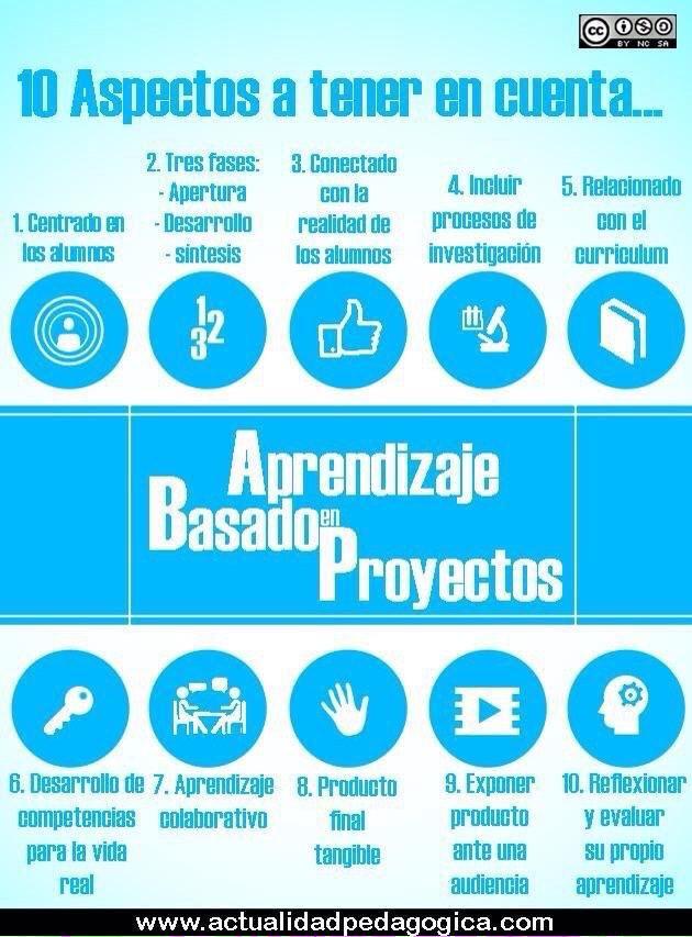 10 aspectos a tener en cuenta del Aprendizaje Basado en Proyectos (ABP). Resulta bastante ilustrativa.