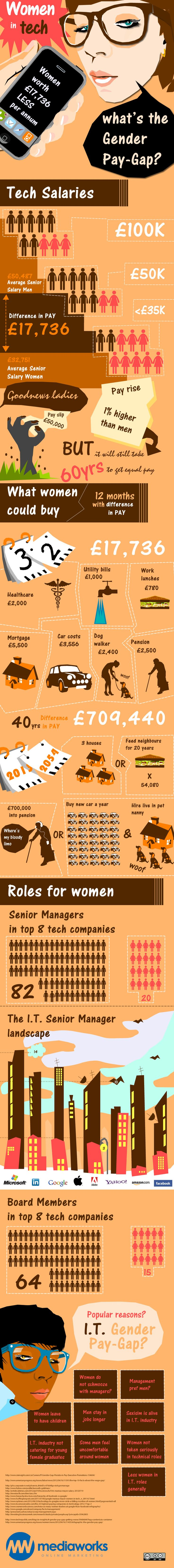 infographic on the gender pay gap