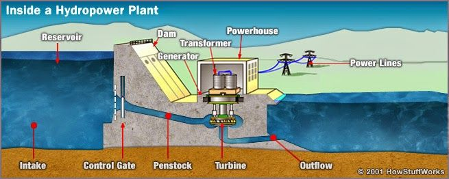 Mechanical Engineering Related Topics  How Hydro Power