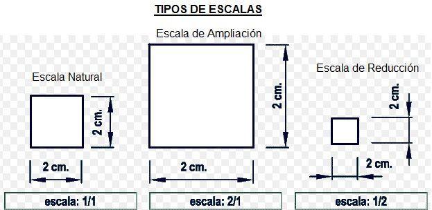 tipos de escalas