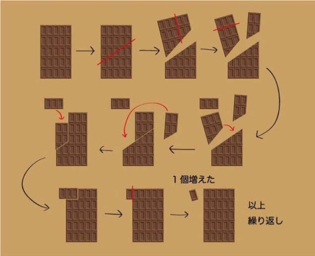 Remove one piece of chocolate from a chocolate bar. Swap two other pieces, and voilà, you have what sure seems like an endless supply of chocolate.
