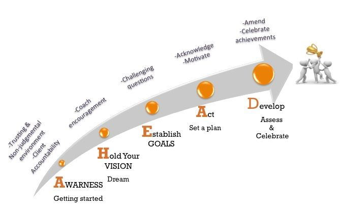 Coaching Model: A.H.E.A.D  A Coaching Model Created by Mariam Sobhy (Life Coaching, EGYPT)