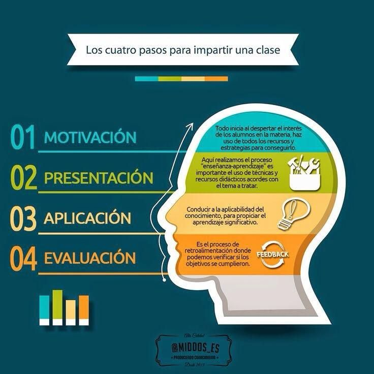 #Infografia #Curiosidades Los 4 pasos para impartir una clase #TAVnews
