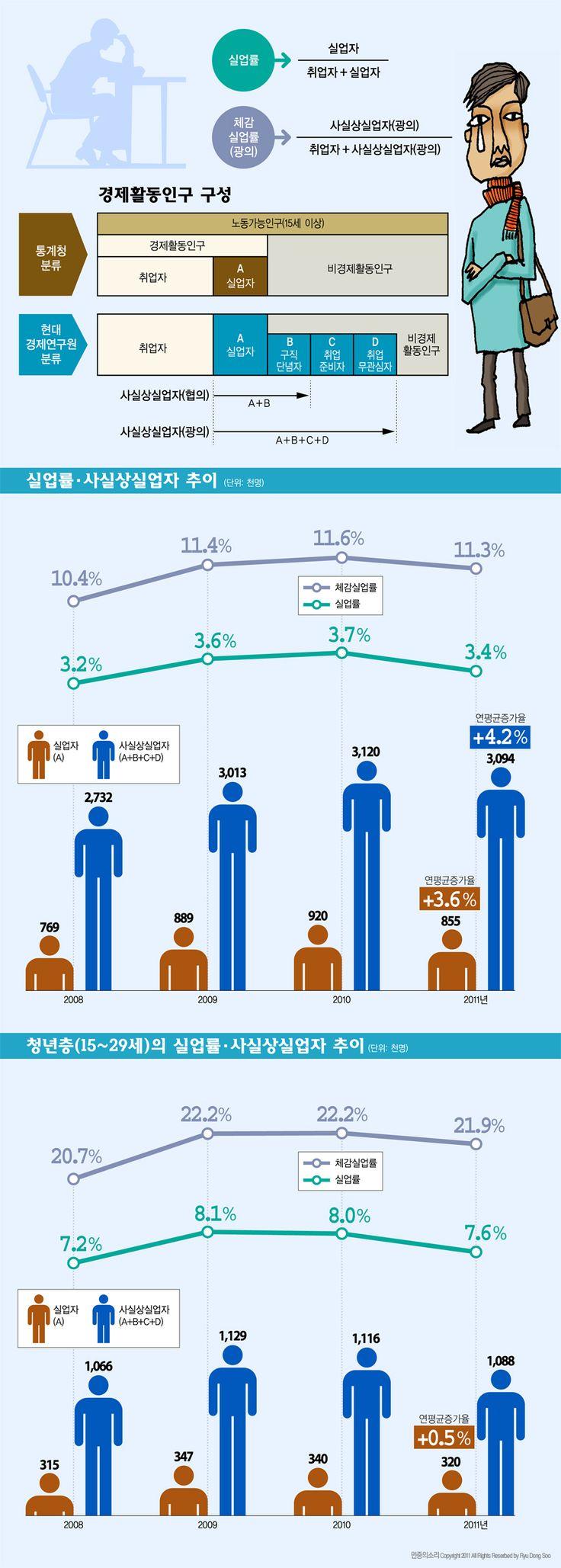 정부 실업률 3.4%의 진실