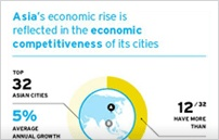 Insights - Asia's economic rise is reflected in the competitiveness of it's cities