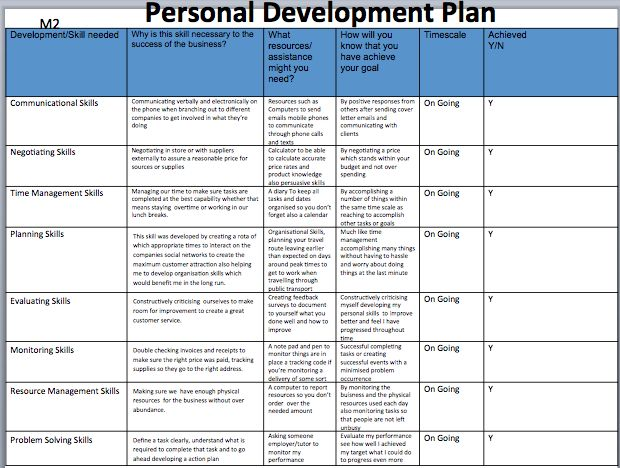 developing business skills report List your planned development activities and make notes next to each one that would have helped you for example, if you have a report due, make a note that you would have used the skills from your business writing seminar if you need to pitch to a client, note that the book you plan to buy on writing.