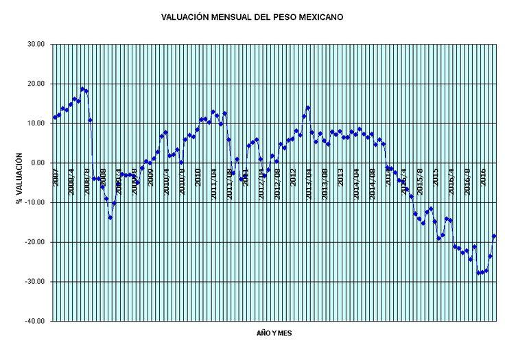 VALUACION PESO DOLAR 1970-2017, INFLACION DEVALUACION MEXICO USA.