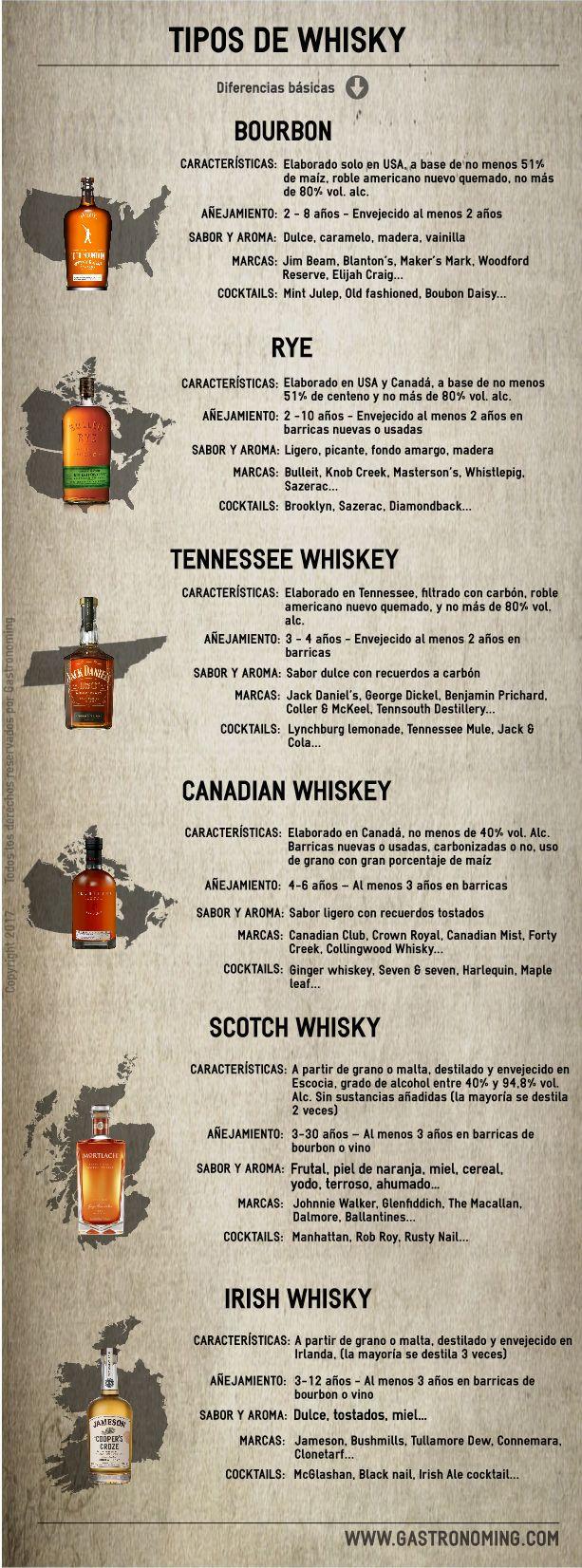 Tipos de Whisky #Infografía #Infographic