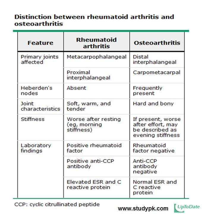 Distinction between rheumatoid arthritis and osteoarthritis