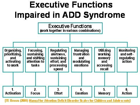 a description of the attention deficit hyperactivity disorder add Adhd used to be known as attention deficit disorder, or add in 1994, it was  renamed adhd the term add is sometimes still used, though, to describe a  type.