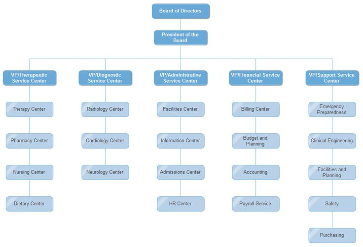 6 Simple Tips to Better Organizational Charts Organizational - hospital organizational chart