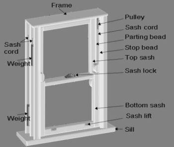 23 best windows images on pinterest window ideas window for Window sash replacement
