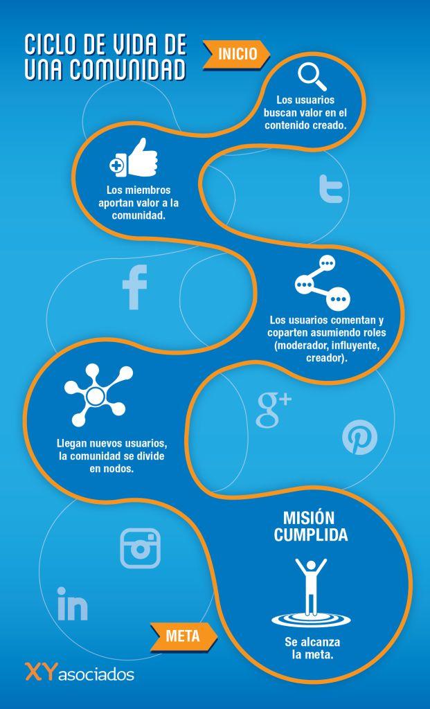 Ciclo de vida de una comunidad - #infografia - #infographic