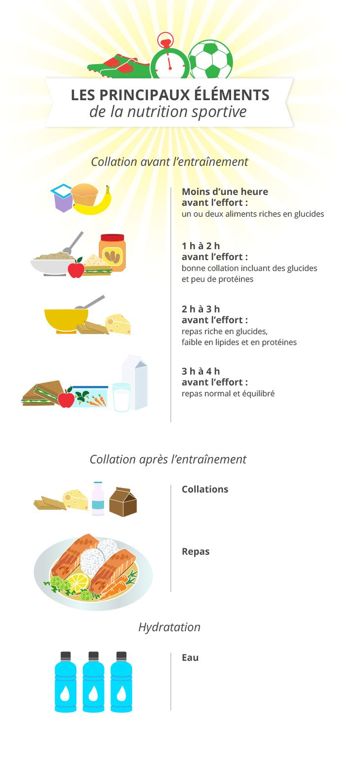 Les principaux éléments de la nutrition sportive | Main elements of sports nutrition #sport #nutrition