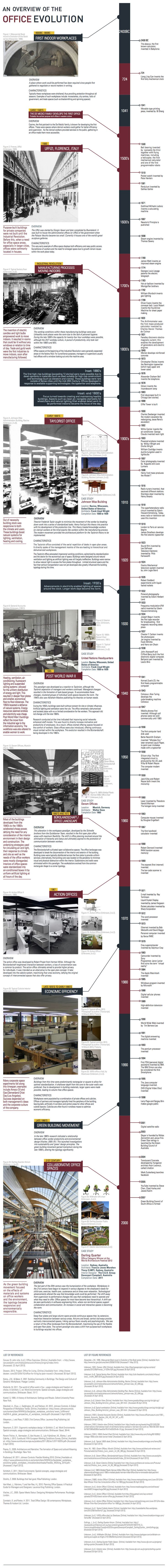 53a2082dc07a8079c500020c_infographic-the-evolution-of-the-office_vertical_timeline_2014-06.jpg (1100×10270)