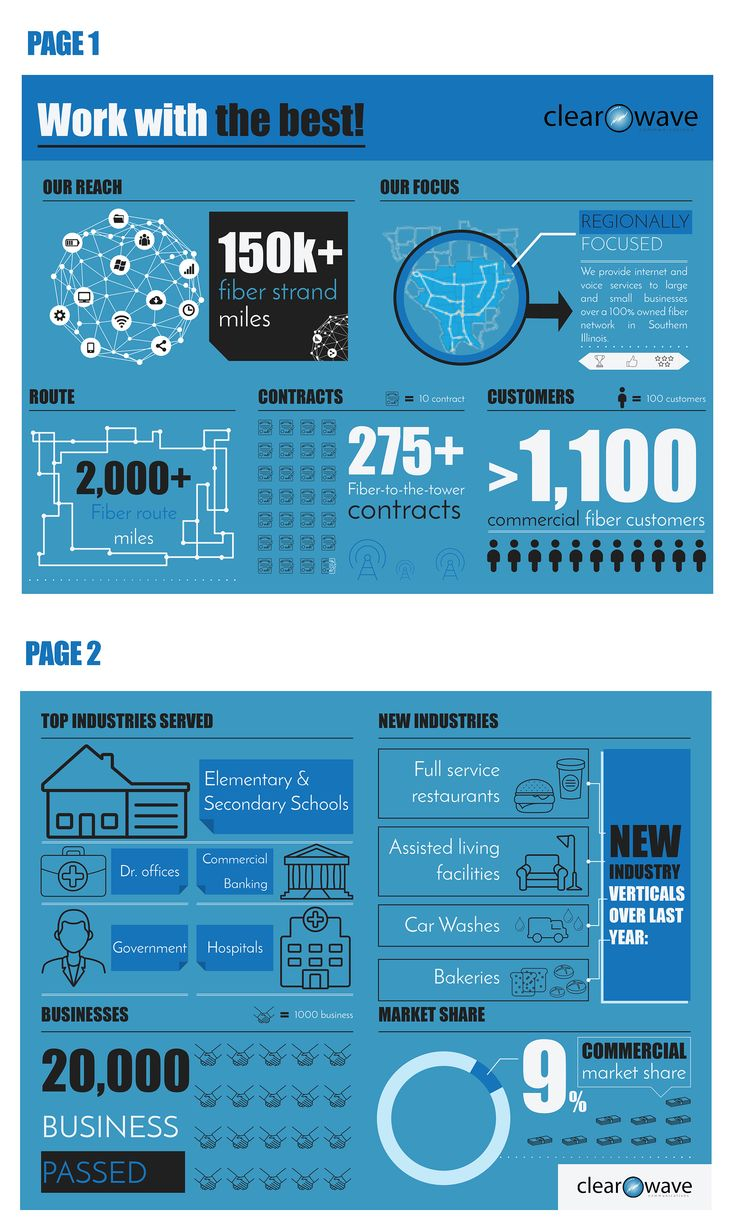 Infographic design for Clear Wave Communication