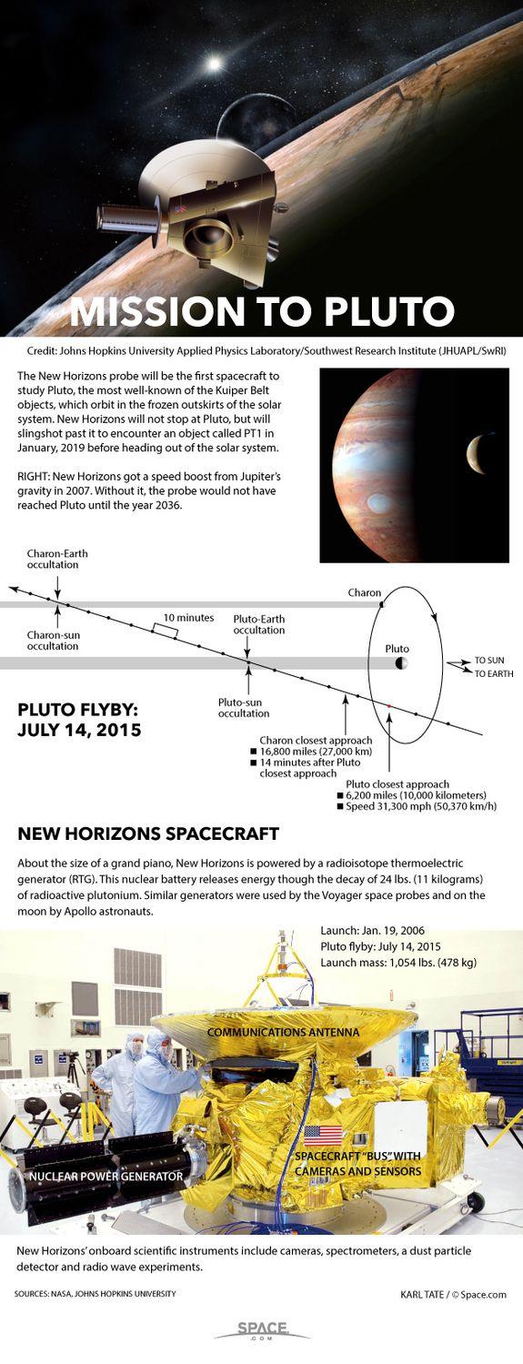 How NASA's New Horizons Mission to Pluto Works #Infographic via @spacedotcom