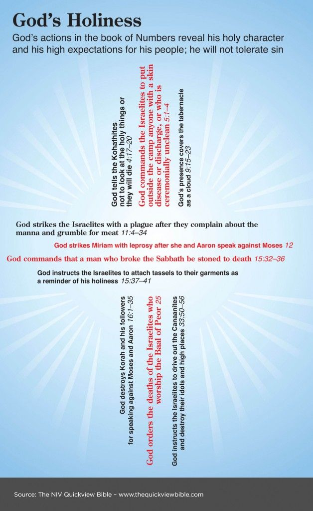 What is the best way for God to write a holy book?