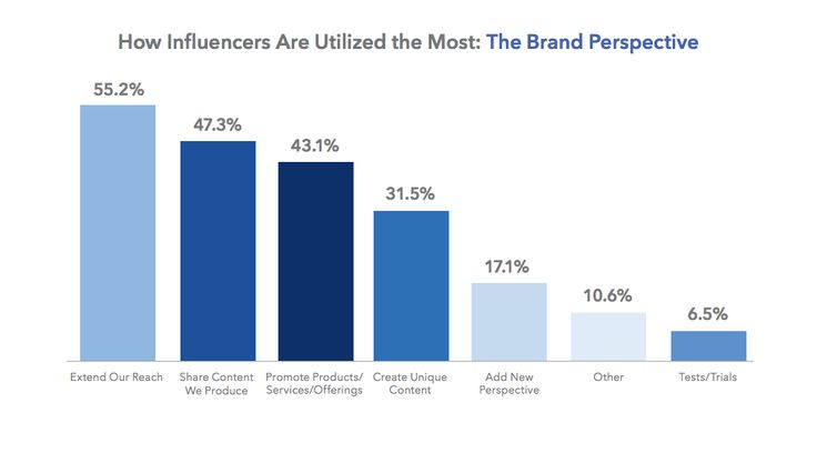 most popular top activities brands use influencers for 2017