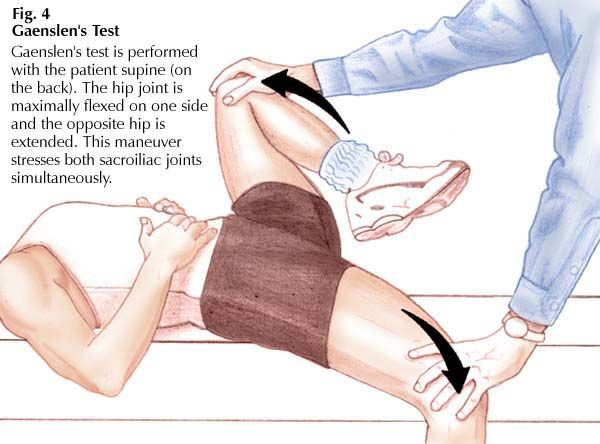 17+ images about SI joint strengthening exercises on ...