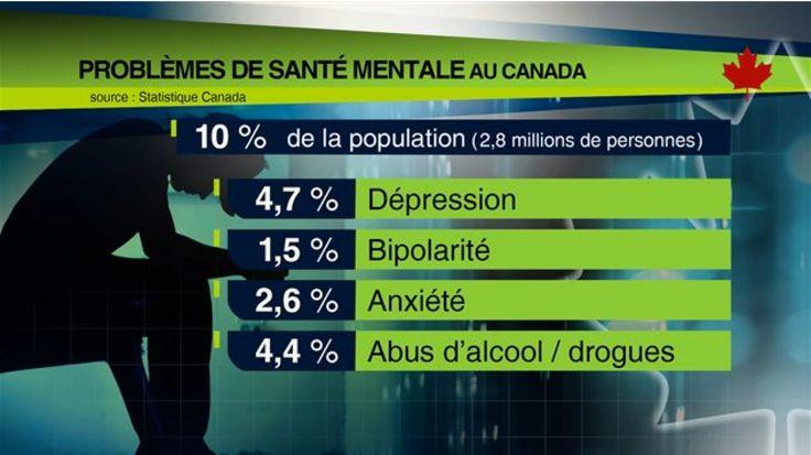 Enquête - 2012 | Problèmes de santé mentale au Canada