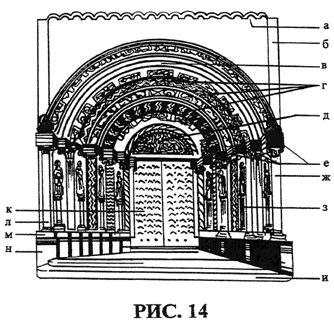а — полуциркульный фриз; б — лопатка; в — дуги архивольта перспективного портала; г — архивольты с орнаментальными и скульптурными украшениями; д — люнет или тимпан; е — карниз импоста; ж — колонна портала; з, л — колонны с венчающей скульптурой в уступах; и — ступени портала; к — двери портала; М — цокольный карниз; Н — цоколь.