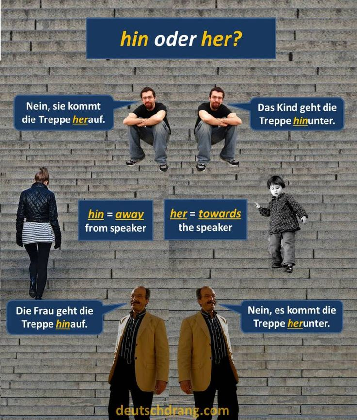 hin oder her? Which one is the correct prefix?