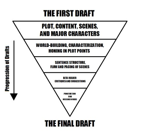 Drafting Process: 1: First Draft 2: Plot, Content, Scenes, and Major Characters 3: World Building, Characterization, Honing in Plot Points 4: Sentence Structure, Flow, and Pacing of Scenes 5: Beta Reader, Critiques, and Suggestions 6: Punctuation and Missing Words 7: Final Draft (click for explanations)