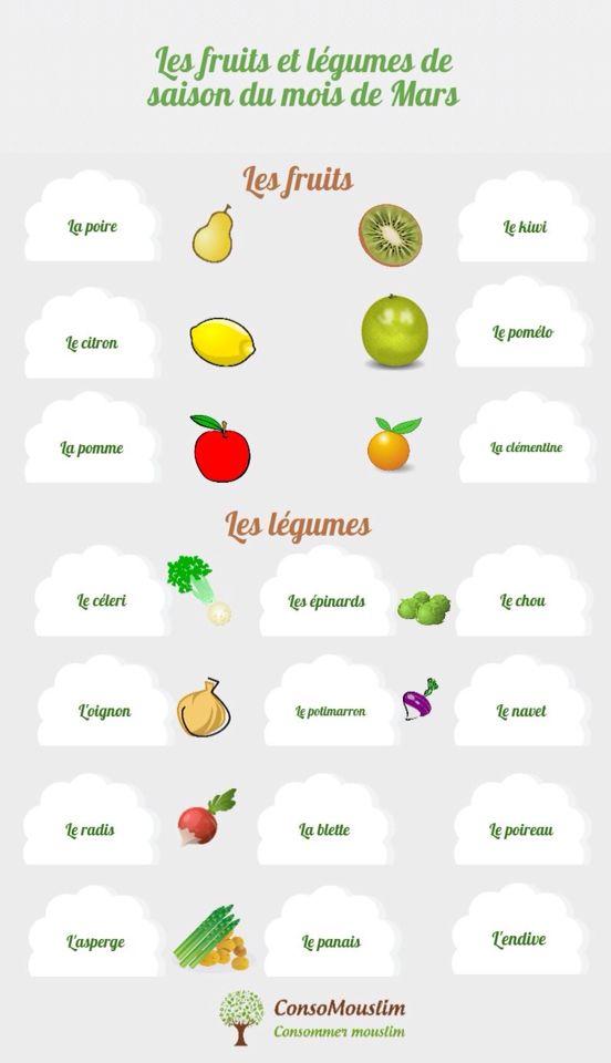 Les fruits et légumes de saison du mois de Mars.