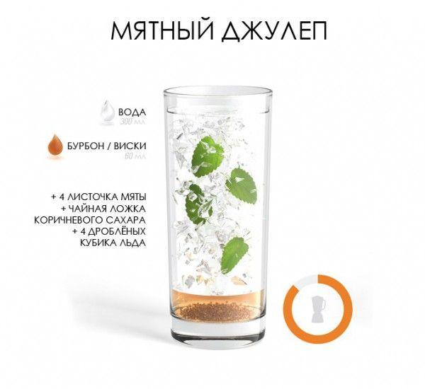 Рецепт коктейля Мятный Джулеп / Mint Julep: 300 миллилитров воды 60 миллилитров бурбона или виски 4 листка мяты Столовая ложка коричневого сахара 4 раздробленных кубика льда
