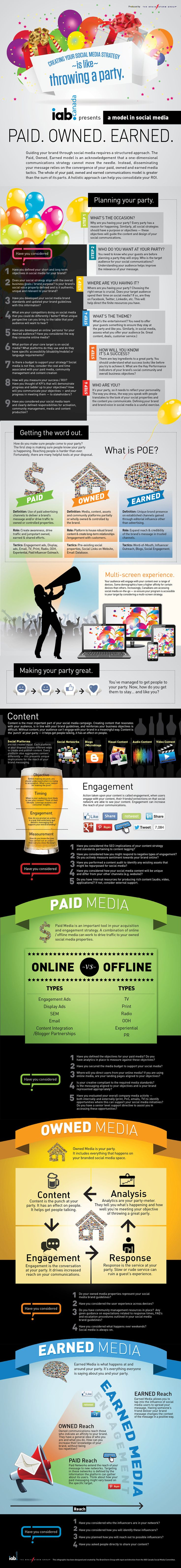 Paid, Owned, Earned: A Strategic Business Model For Effective Social Media Marketing [INFOGRAPHIC]