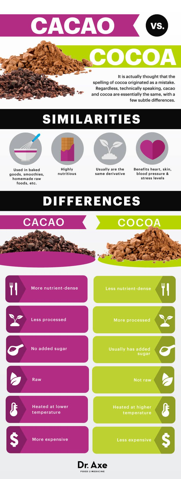 Cacao vs. Cocoa - Dr.Axe http://www.draxe.com #health #Holistic #natural