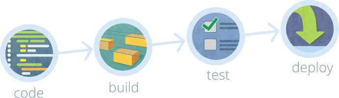 Continuous Deployment with TeamCity