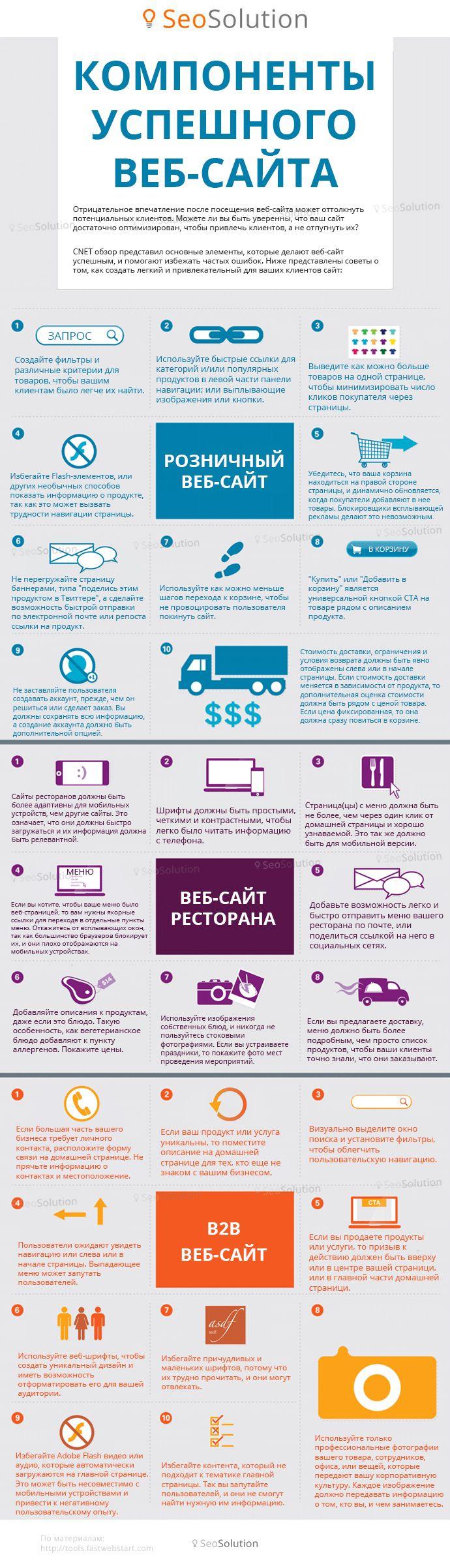 Инфографика: создаем успешный сайт