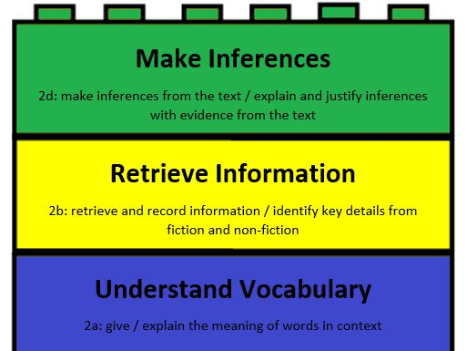 Scaffolding Inference - a technique to help children to infer meaning from texts by ASevers - Teaching Resources - TES