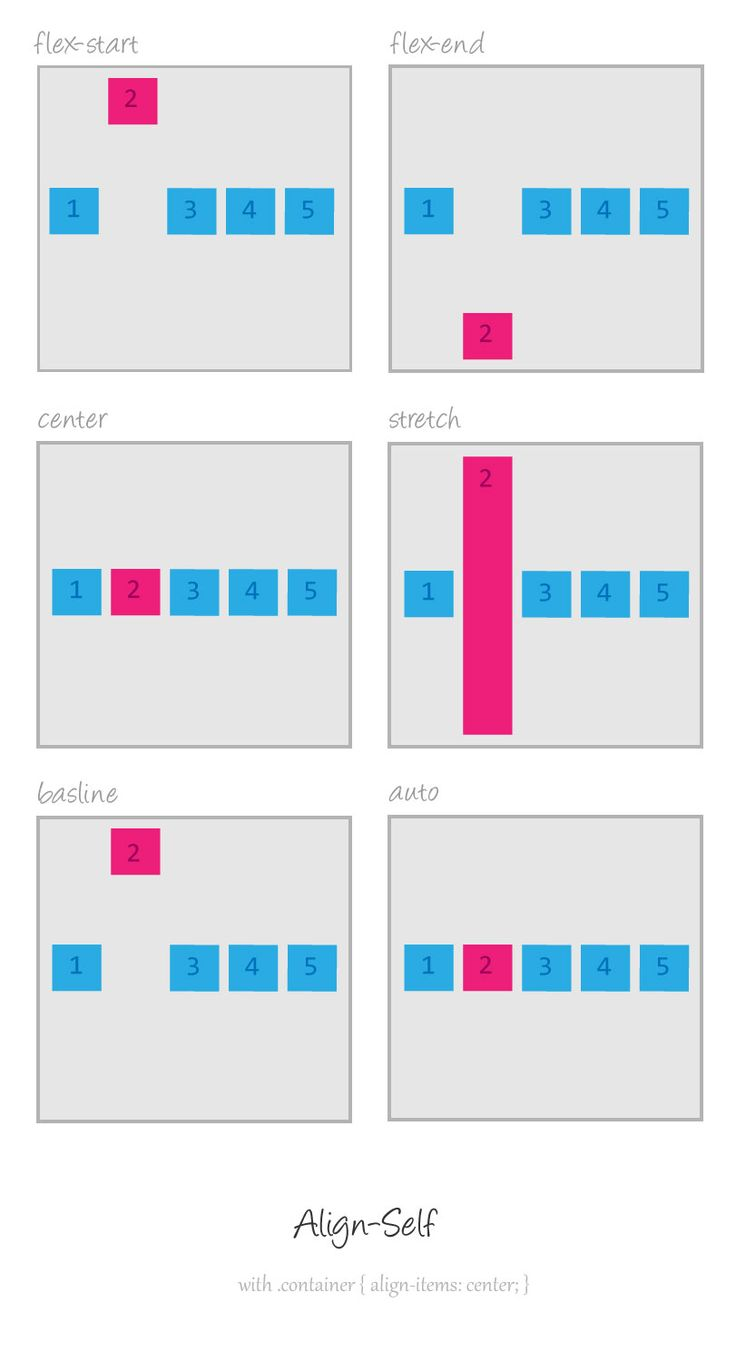 7 best dev flexbox grid images on pinterest programming - Centrare div css ...