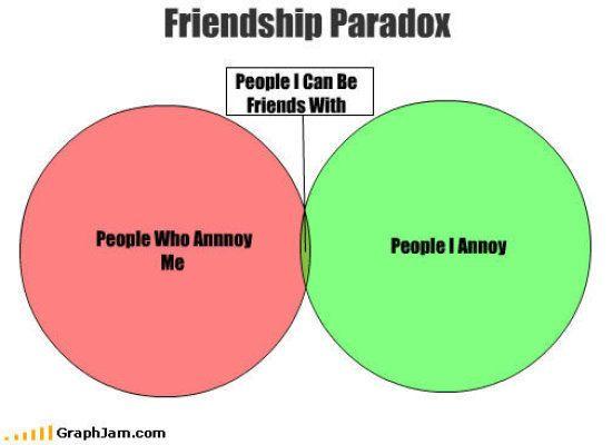Friendship Paradox      Diagram     Paradox  Friendship