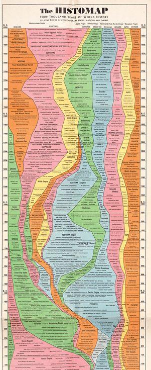 Histomap of World History
