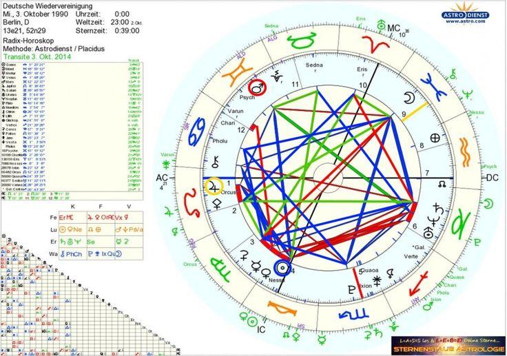 Horoskop Wiedervereinigung Deutschland – Was geschah am 3. Oktober 1990? http://sternenstaubastrologie.com/horoskop-wiedervereinigung-deutschland-was-geschah-am-3-oktober-1990/