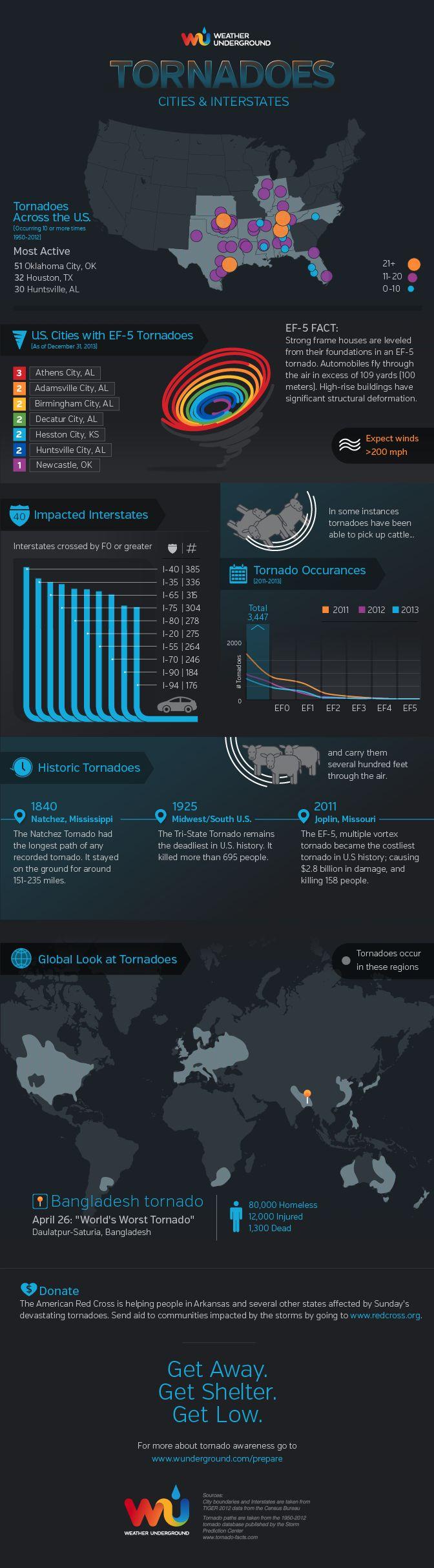 Tornadoes- Weather Underground tornado infographic.