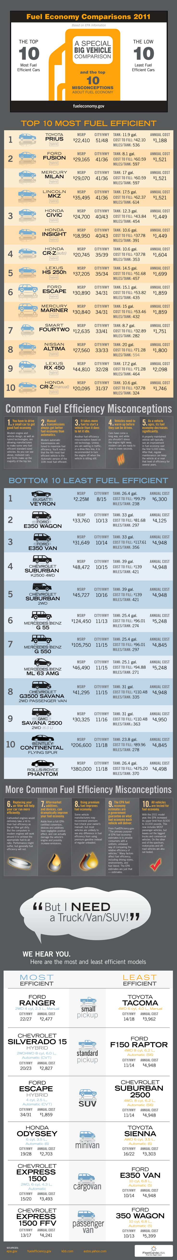 Fuel Economy Comparisons 2011 FleetCards USA